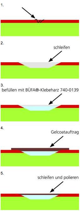 Formenreparatur - Reparatur einer Form mit Gelcoat